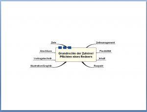grundrechte-mindmap-vorlage